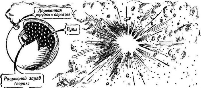 Шрапнель: снаряд, изменивший артиллерию