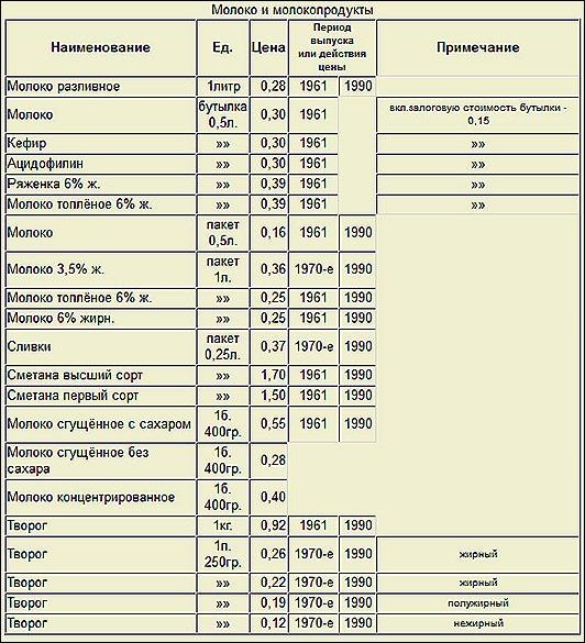 Государственные розничные цены в СССР